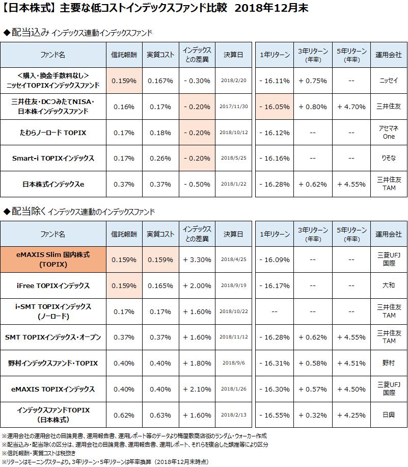 日本株式クラスの主要なインデックスファンドについて、2018年12月末で比較