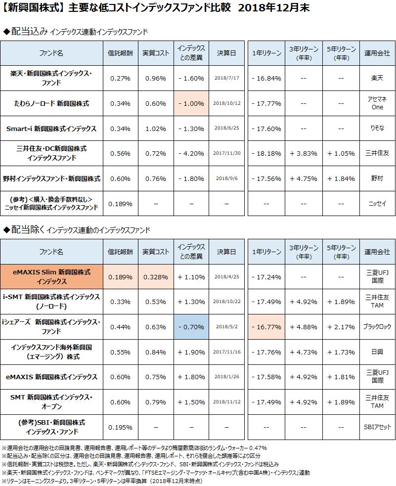 新興国株式クラスの主要なインデックスファンドについて、2018年12月末で比較