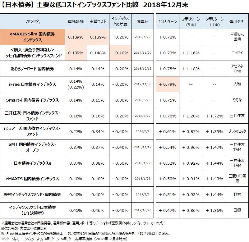 日本債券クラスの主要なインデックスファンドについて、2018年12月末で比較