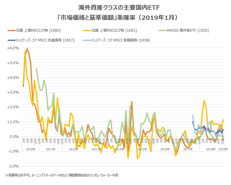 海外資産クラスの主要銘柄の2019年1月末までの乖離率