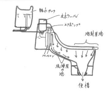 PTJ-5 泡の出る構造