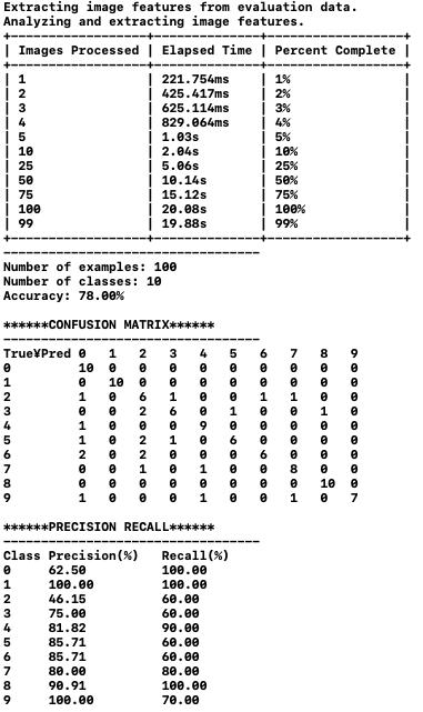 テストデータに対する評価結果