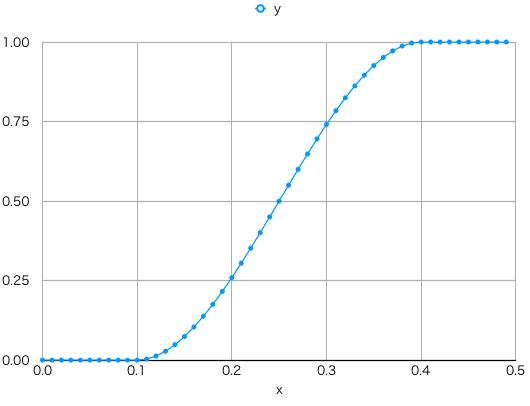 smoothstep関数のグラフ