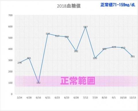 リン血糖値グラフ2018