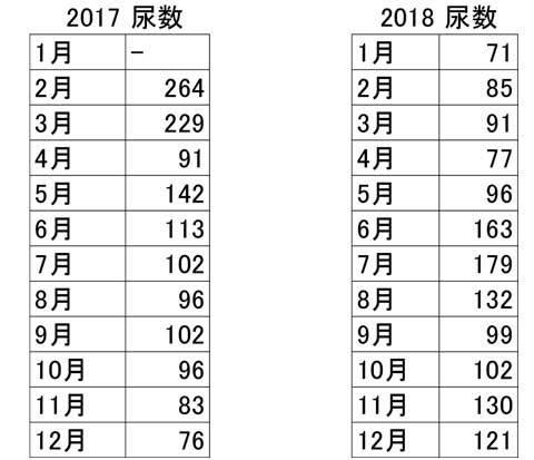 リン血糖値尿数2017