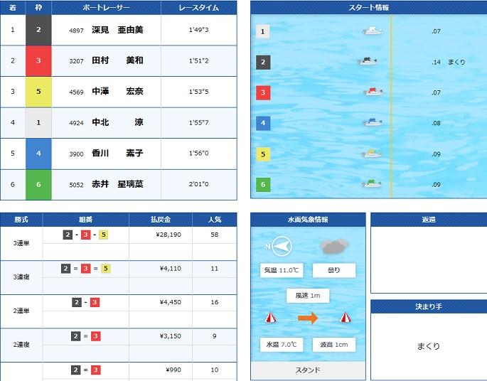 住之江オールレディース一般戦2R(19.02.03)