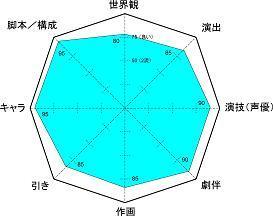 アンゴ レーダーチャート小5