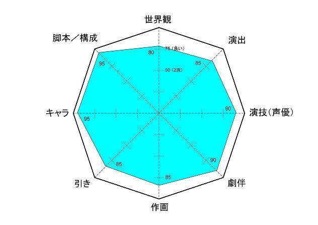 アンゴ レーダーチャート