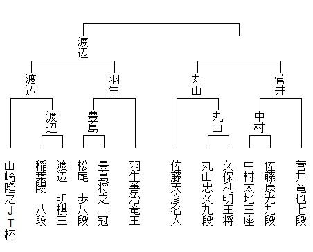 第39回将棋日本シリーズ トーナメント表2