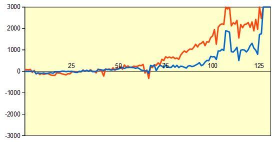 第4期叡王戦 佐藤九段vs松尾八段 形勢評価グラフ