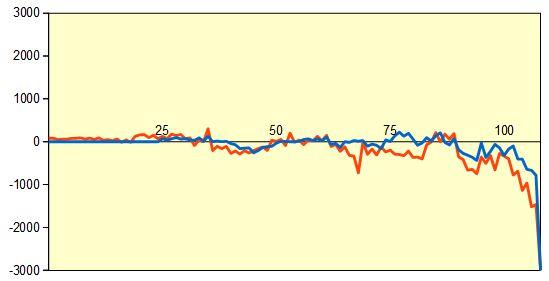 第4期叡王戦 永瀬七段vs遠山六段 形勢評価グラフ