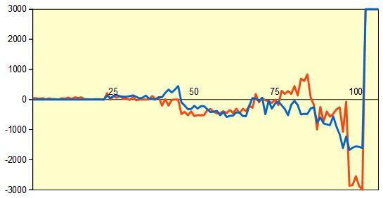 第4期叡王戦 佐藤名人vs渡辺五段 形勢評価グラフ