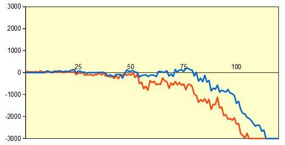 棋聖戦二次予選 藤井七段vs大石七段 形勢評価グラフ