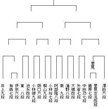 第45期棋王戦予選7組