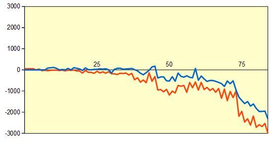 第45期棋王戦予選 藤井七段vs村田六段 形勢評価グラフ