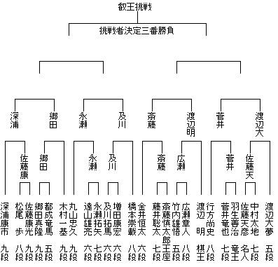 第4期叡王戦本戦 トーナメント表16