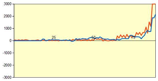 第49期新人王戦特別対局 形勢評価グラフ