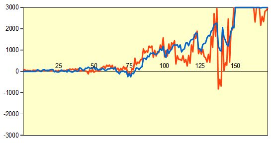第68回NHK杯3回戦第5局 形勢評価グラフ