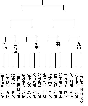 第68回NHK杯トーナメント表 ベスト16以上5