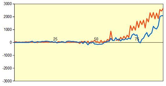 第77期順位戦 藤井七段vs富岡八段 形勢評価グラフ