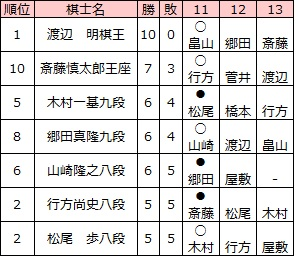 第77期順位戦B級1組 11回戦終了時点上位