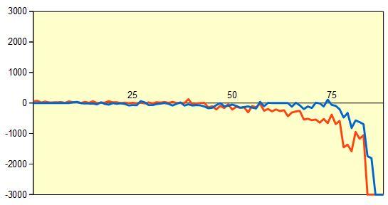 第77期順位戦 羽生九段vs三浦九段 形勢評価グラフ