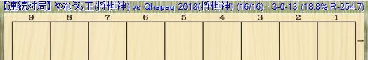 やねうら王vsカパック 3勝13敗