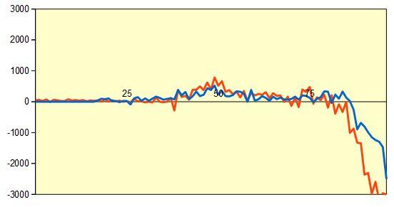 第4期叡王戦 郷田九段vs永瀬七段 形勢評価グラフ