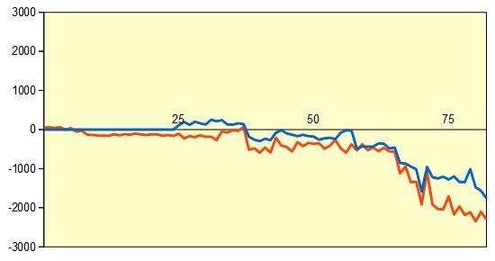 第45期棋王戦予選 藤井七段vs中村六段 形勢評価グラフ