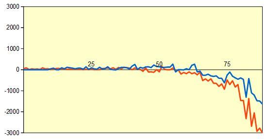第77期順位戦A級 羽生九段vs豊島二冠 形勢評価グラフ