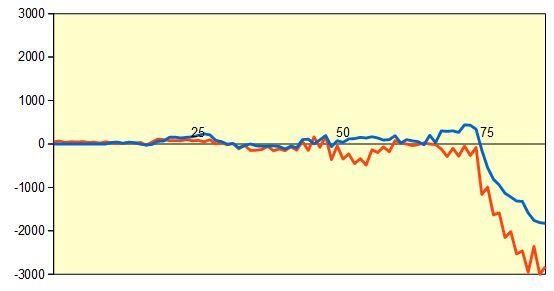 第44期棋王戦五番勝負第1局 形勢評価グラフ