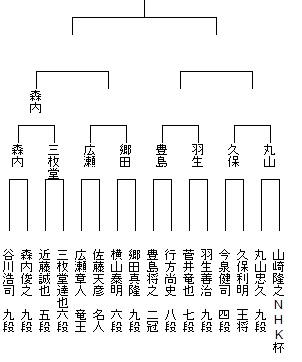 第68回NHK杯トーナメント表ベスト16以上9
