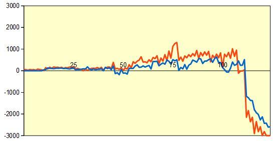 第68回NHK杯準々決勝第1局 形勢評価グラフ