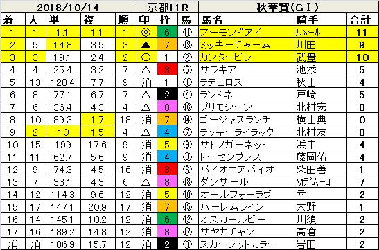 181014秋華賞指数結果