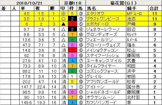 181021菊花賞指数