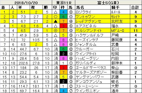 181020富士S指数結果