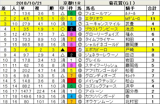 181021菊花賞指数結果