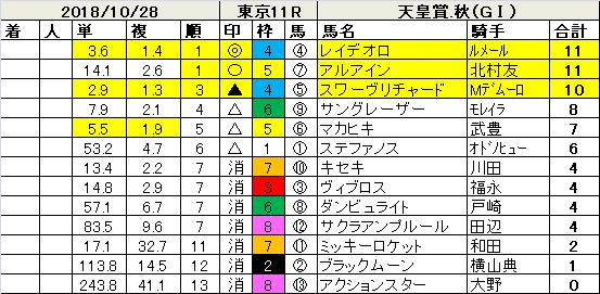 181028天皇賞秋指数