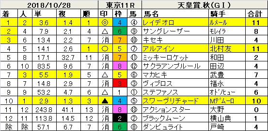 181028天皇賞秋指数結果