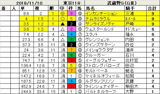 181110武蔵野S指数