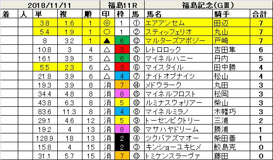 181111福島記念指数
