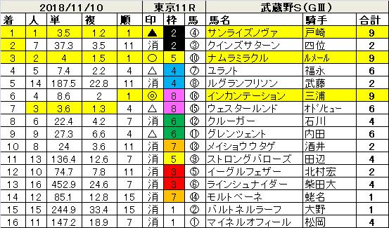 181110武蔵野S指数結果