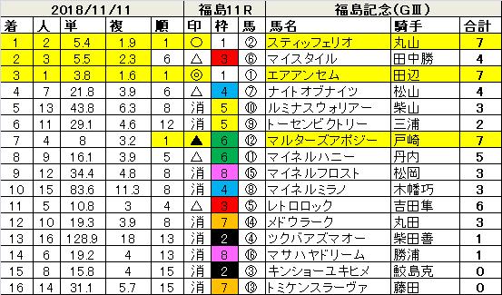 181111福島記念指数結果