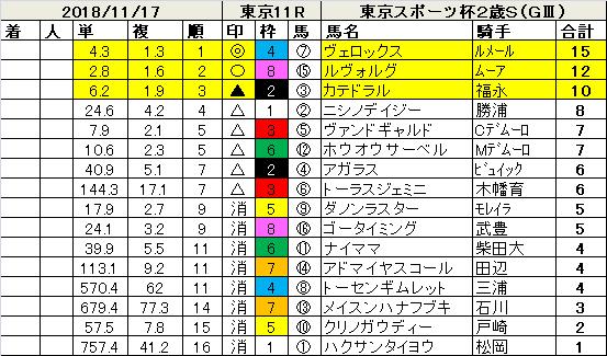 181117東京スポーツ杯2歳S指数