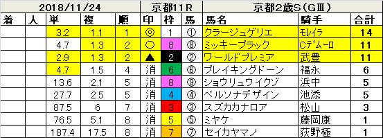 181124京都2歳S指数