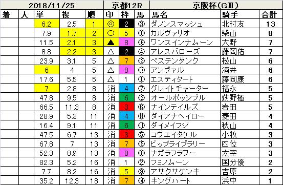 181125京阪杯指数