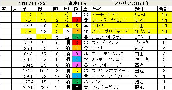 181125ジャパンC指数