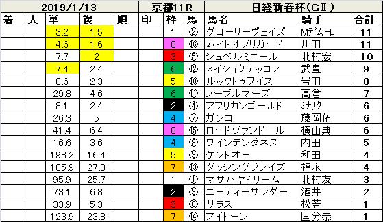 190113日経新春杯指数