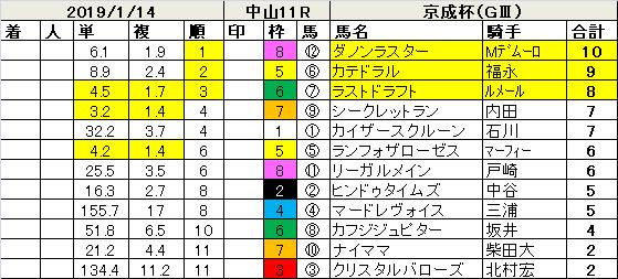 190114京成杯指数