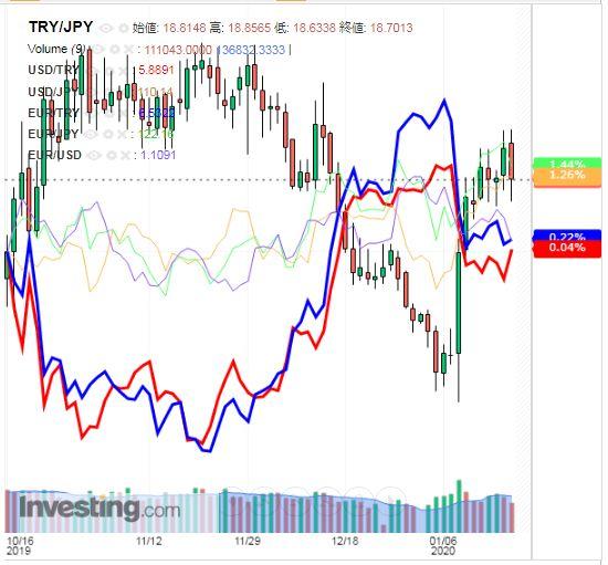 トルコリラ円 TRY/JPY(日足) 2020年1月18日